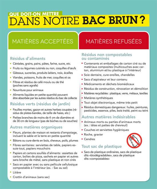 collecte des mati u00e8res compostables  bac brun
